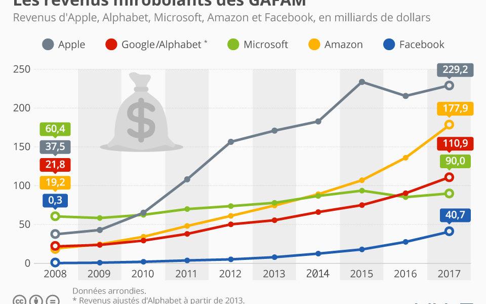 Infographie – Les revenus impressionnants des GAFA en 2017